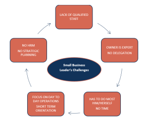 challenges of small business owners